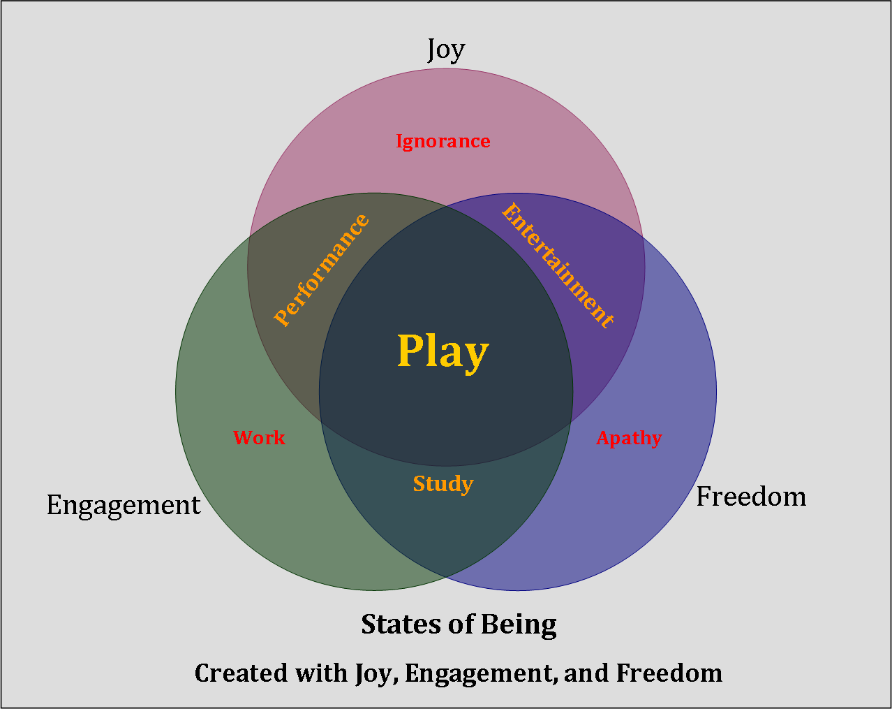 My model for the Seven States of Being created with engagement, joy, and freedom.