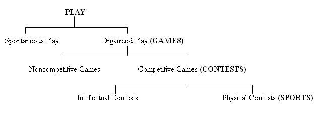 Figure   1  : Allen Guttmann's model of play, games, contests, and sports