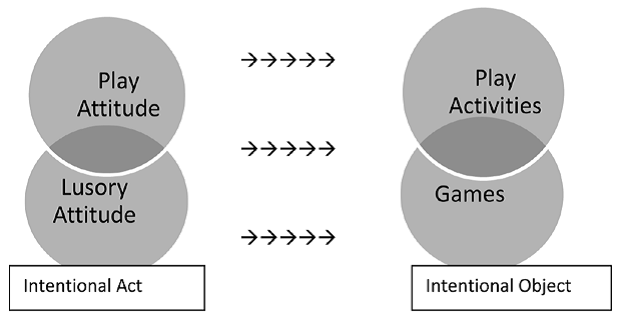 Figure 3: Carlson's model of relationships between games and play