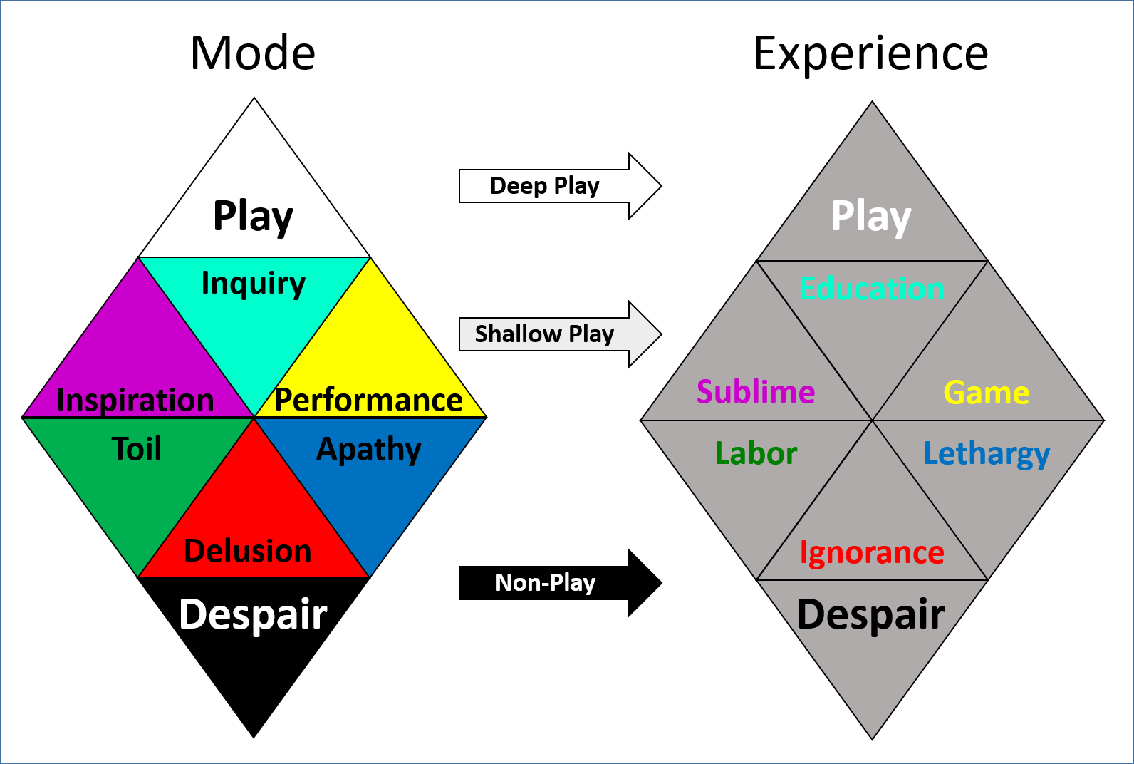 Figure 4: Perceptual Modes and their corresponding experience