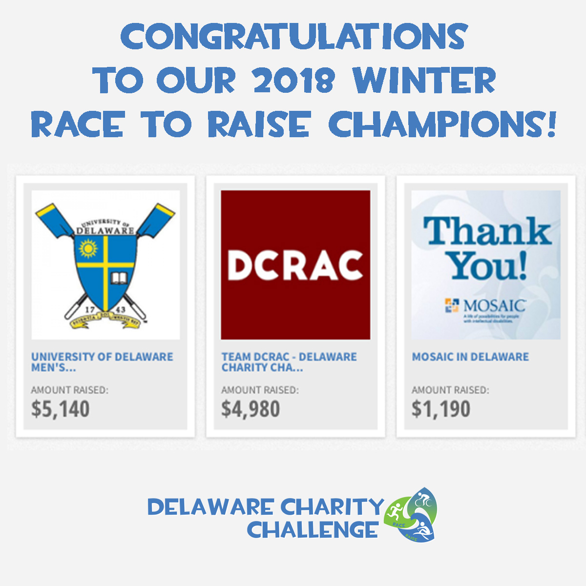 Congrats to our top 3 teams in this winter's Race to Raise fundraising contest! Including this past Winter's Race to Raise, teams in the Delaware Charity Challenge have collectively raised more than $150,000 since the original Spring 2015 competition.