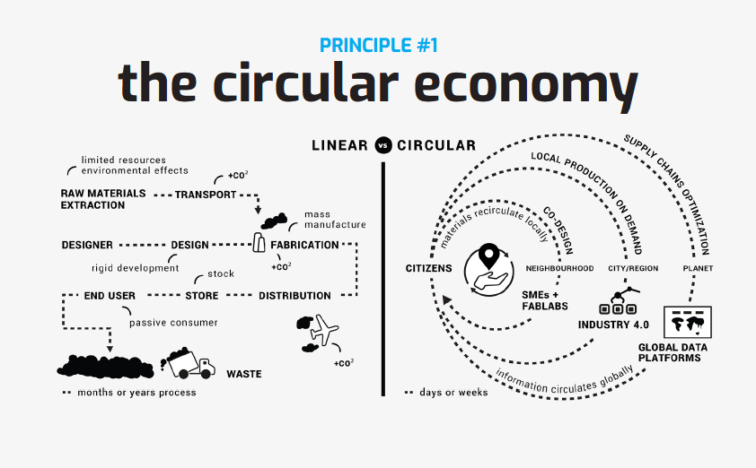 Shifting from the linear Product In - Trash Out (PITO) economy towards a Data In Data Out (DIDO) circular economy, where we share goods digitally and produce locally, reusing materials within a closed loop.