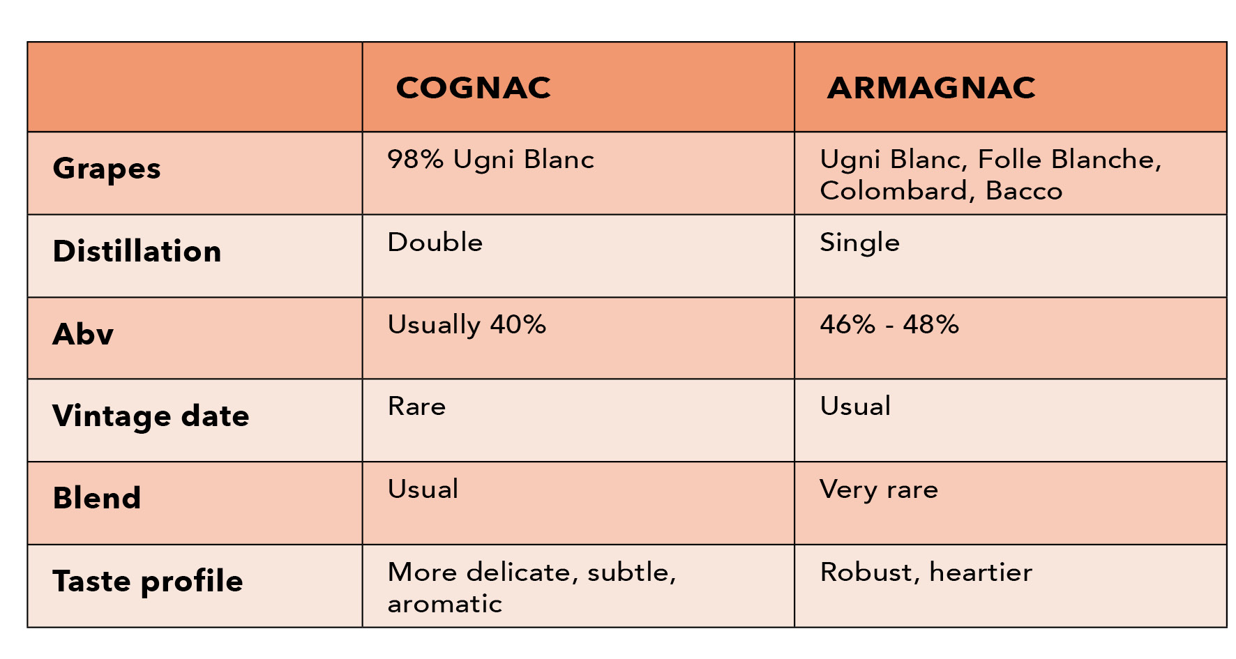 Differences between Cognac and Armagnac