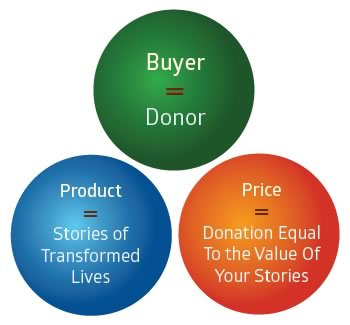 Buyer Product Price Definitions for Non-Profits