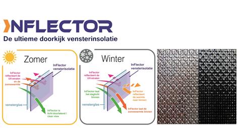 iNflector  - De ultieme doorkijk vensterisolatie