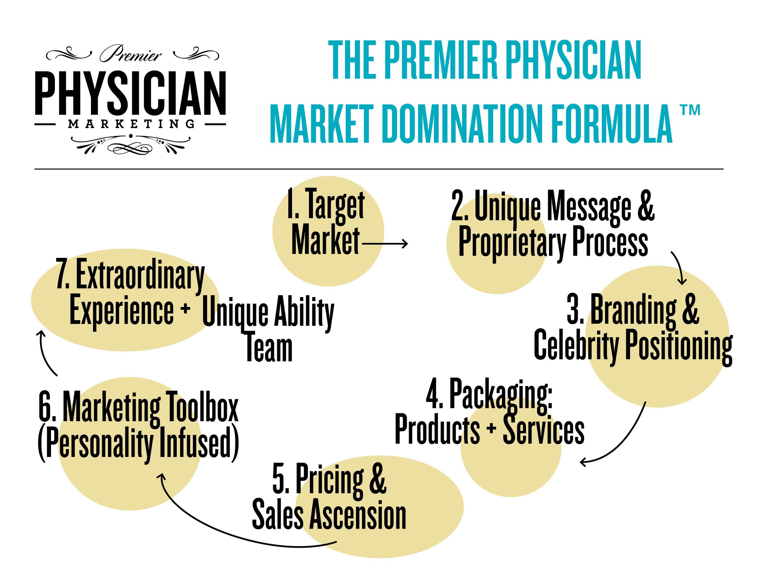 premier-physician-marketing-domination-formula