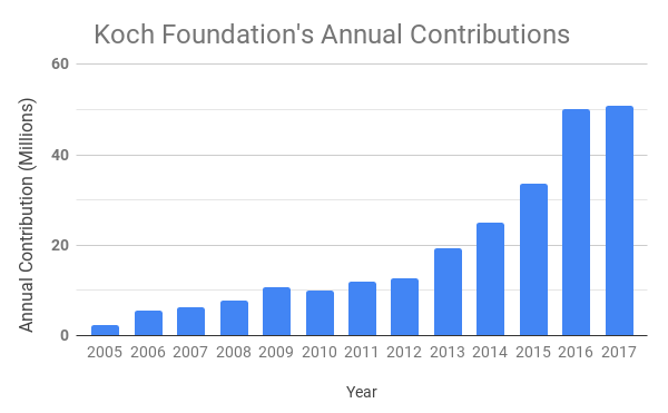 Koch Foundation's Annual Contributions.png