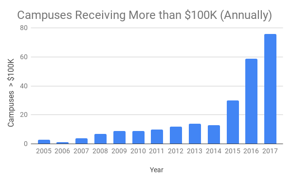 Campuses Receiving More than $100K (Annually).png