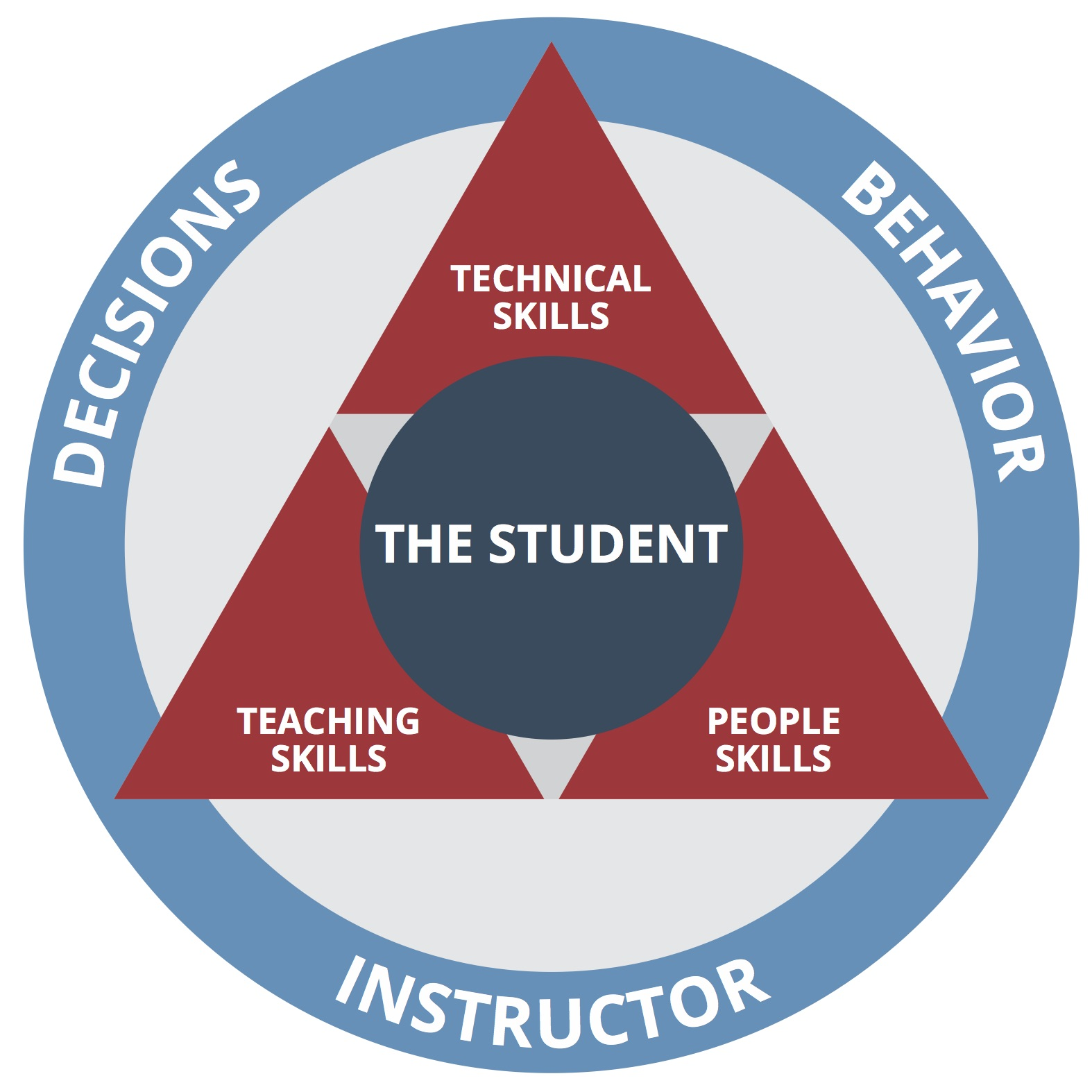 Description: Diagram of Learning Connection Triangle.
