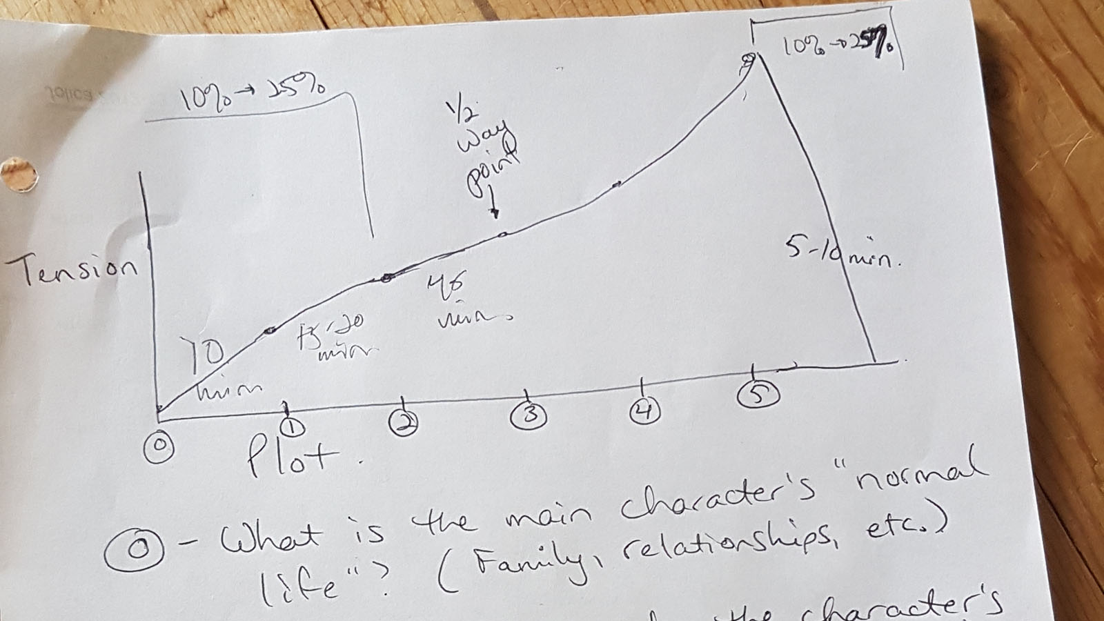 5-Point Plot Structure Class by Talena Winters. Plot any story (or part of a story) with these five turning points.
