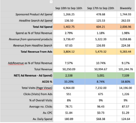 PPC results - bobsled marketing