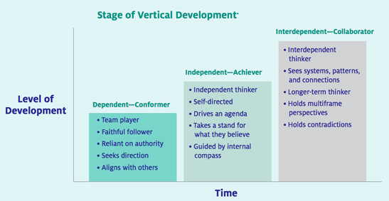 Source: Vertical Leadership Development–Part 1 by Nick Petrie of Center for Creative Leadership.