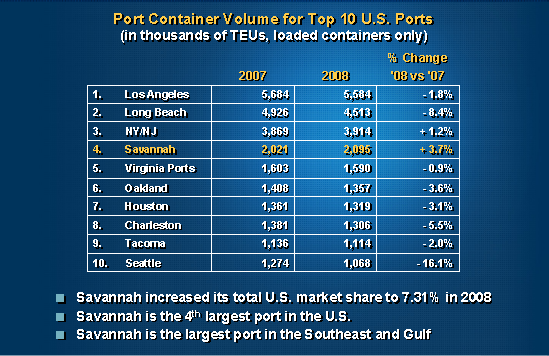 Figure 4.  Top Ten US Container ports.  Chart Courtesy of Georgia Ports.