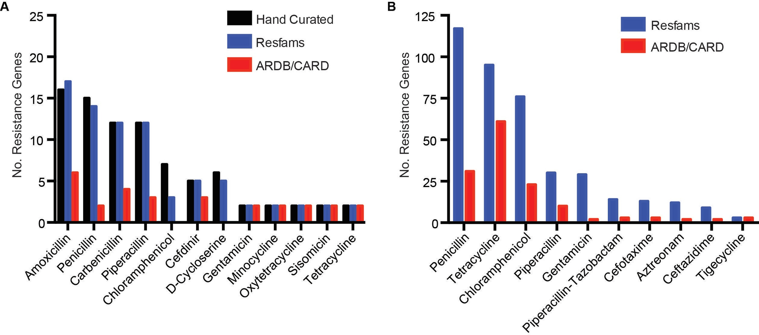 Figure 1. Annotation of functional metagenomic selections using Resfams. Unique full length ORFs (> 90 a.a.) annotated as AR genes from functional metagenomic selections using Resfams HMM database (blue) compared to hand curation (black) and BLAST to AR databases (red) from (A) MDR cultured soil bacteria and (B) human gut microbiota.