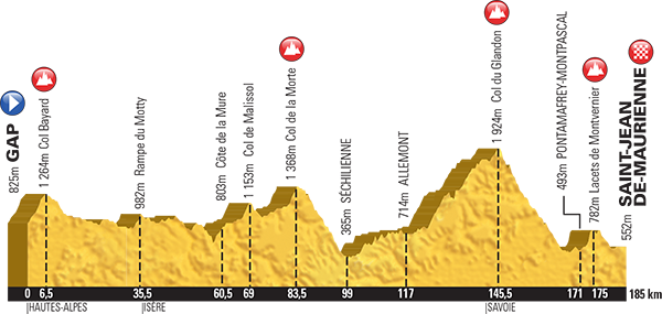 Tour de France 2015 Stage 18: Gap to St Jean de Maurienne 185km