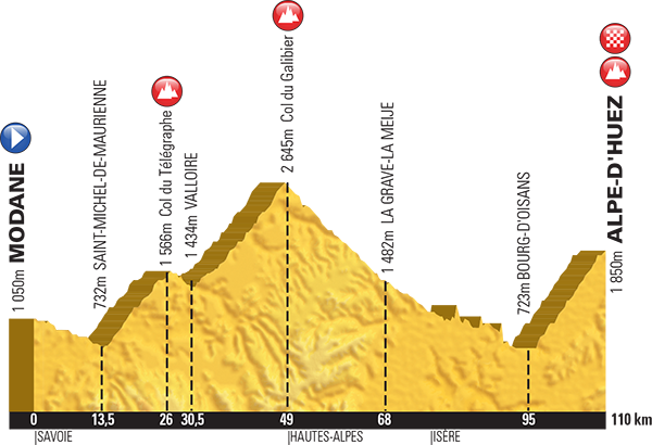 Tour de France 2015 Stage 20: Modane to Alpe d'Huez 110km