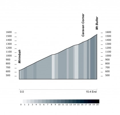 Image thanks to Cycling Profiles