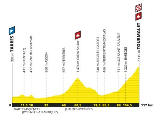 Tourmalet Stage Map.jpg