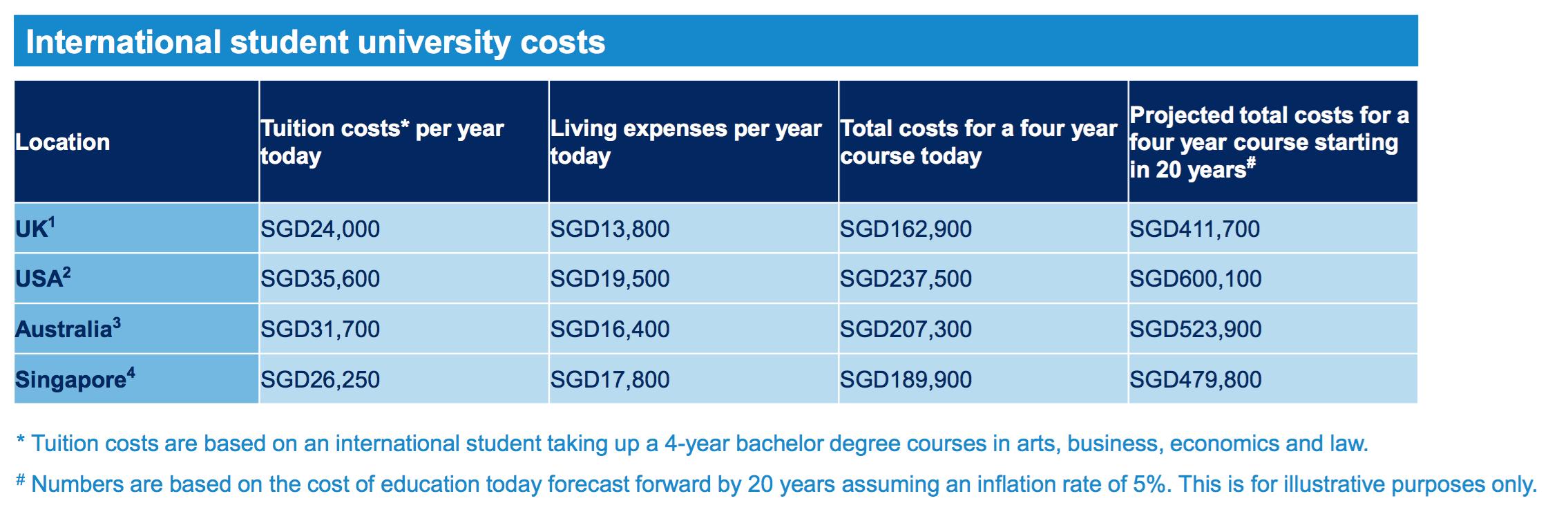 international university fees costs