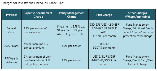 savings plan charges