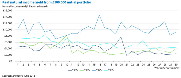 natural-income-yield-sterling.jpg