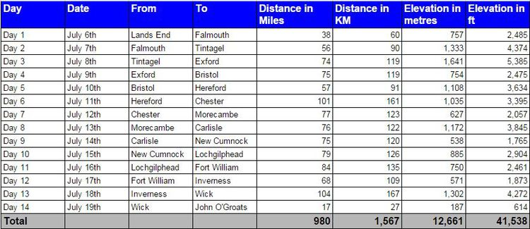 LEJOG Daily Distances & Elevations.jpg