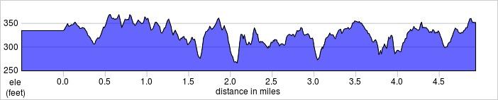 elevation_profile - beaconsfield.jpg
