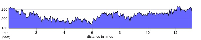 elevation_profile - white horse.jpg
