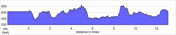 elevation_profile - bledlow.jpg