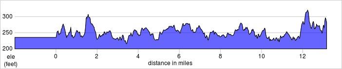 elevation_profile - Oxford.jpg