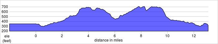 elevation_profile - Basingstoke.jpg