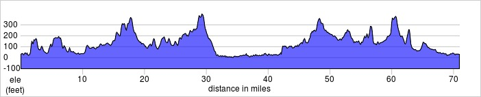 Capital Ring Elevation Profile