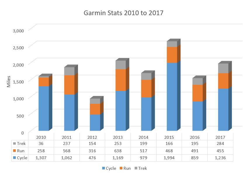 Stats from 2010 .. first year of tracking via Garmin