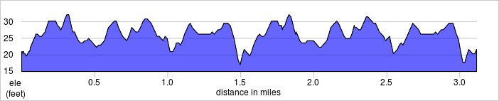 elevation_profile - Barking.jpg