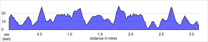 elevation_profile - Burgess.jpg