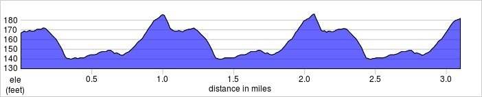 elevation_profile - Greenwich.jpg