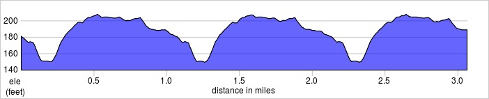 elevation_profile - Grovelands.jpg