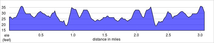 elevation_profile - Kingston.jpg