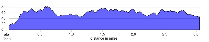 elevation_profile - Old Deer Park.jpg
