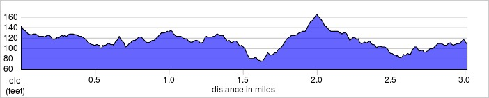 elevation_profile - Osterley.jpg