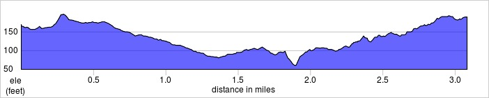 elevation_profile - Richmond Park.jpg