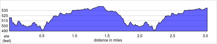 elevation_profile - Riddlesdown.jpg