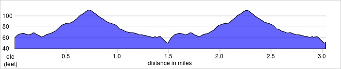 elevation_profile - Wanstead Flats.jpg