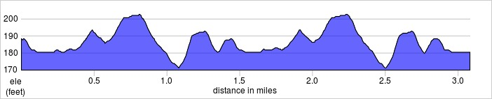 elevation_profile - Wimbledon Common.jpg