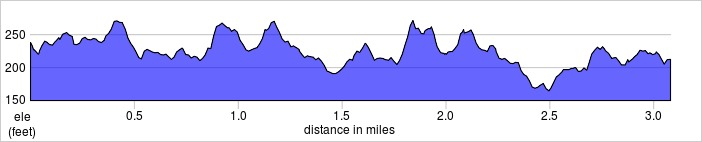 elevation_profile - Hoblingwell.jpg