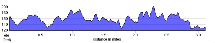 elevation_profile - Bromley.jpg