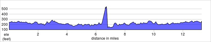 elevation_profile - North London.jpg