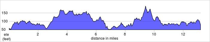elevation_profile - Brooklands.jpg