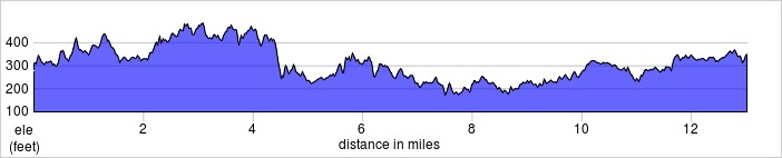 elevation_profile - Kent Spring Half Marathon.jpg