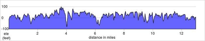 elevation_profile - Fulham Putney half.jpg